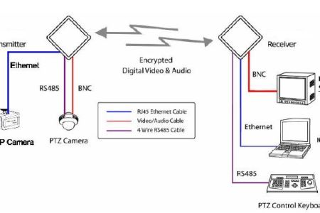 Ip camera system schematic diagram 4k pictures 4k pictures full ip camera schematic diagram search for wiring diagrams video nadzor in vsa cctv oprema artenida rh artenida cctv info ip camera system schematic diagram ccuart Image collections