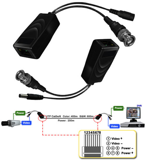 cat5 cable baluns and how to use them for newbies  general