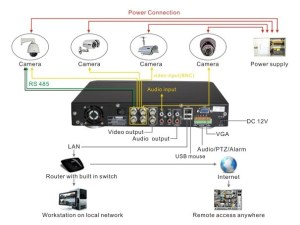 Wiring Diagram for CCTV System