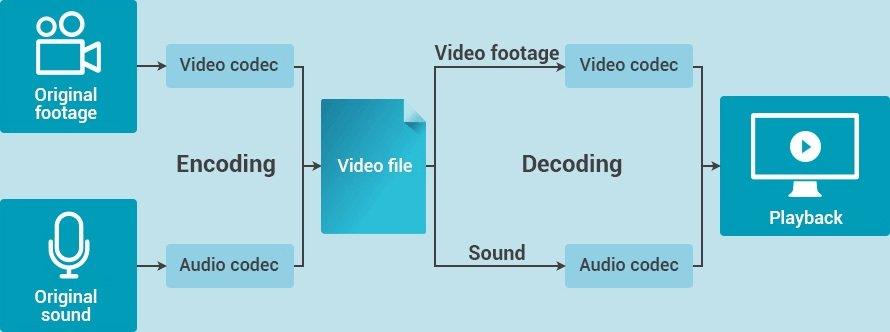 video codec process diagram