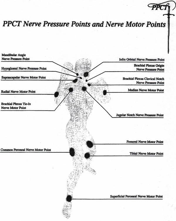 Self-Defense Pressure Point Control Tactics (PPCT) Covers