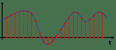 Campionamento del segnale audio analogico