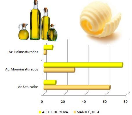 aceite-mantequilla