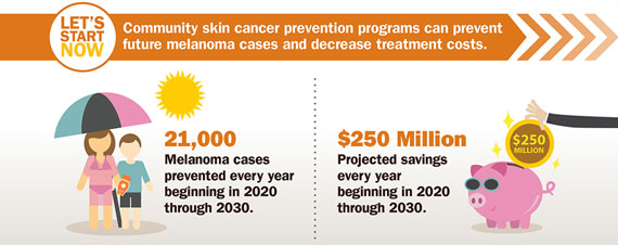 Community skin cancer prevention programs can prevent future melanoma cases and decrease treatment costs. Click to view larger image and text description.