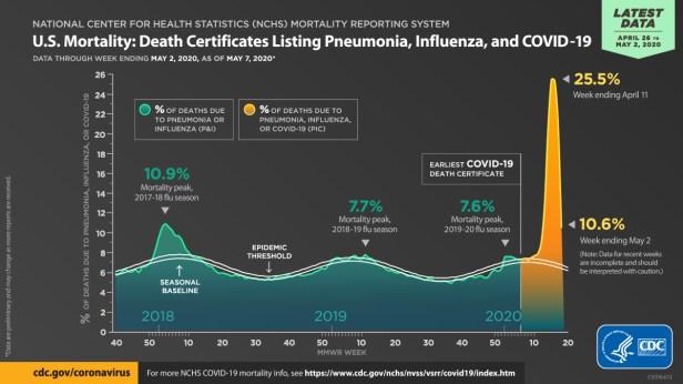 Data Visualization | CDC