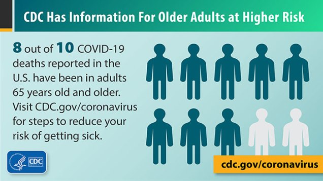 8 out of 10 COVID-19 related deaths reported in the United States have been in adults 65 years old and older.