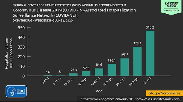 Coronavirus Disease 2019 (COVID-19)-Associated Hospitalization