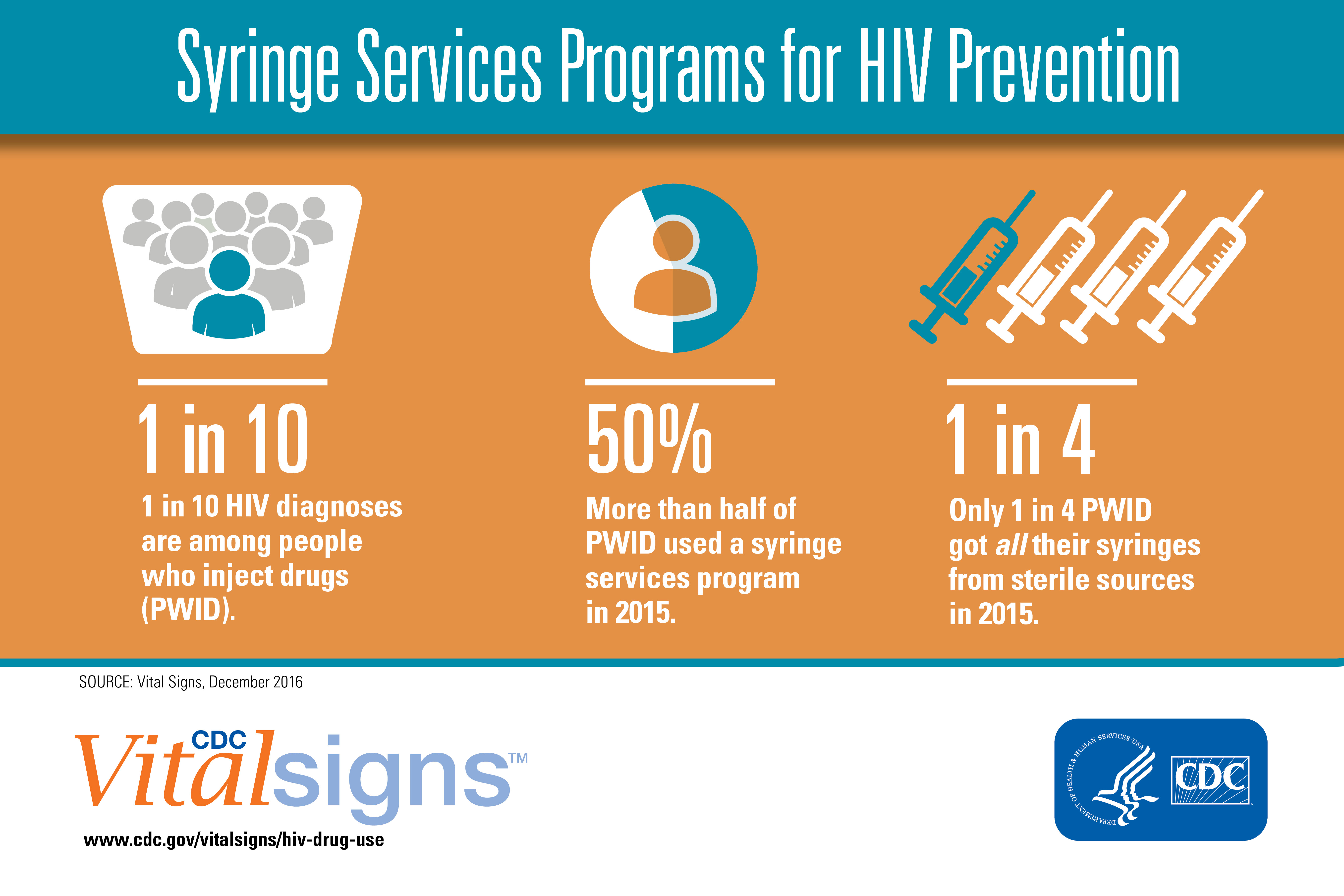 Syringe Services Programs