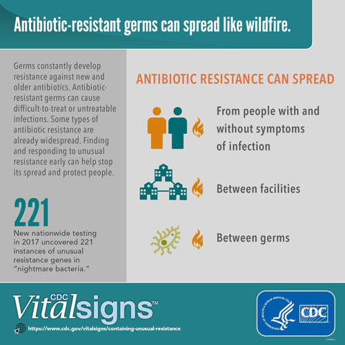 infographic: antibiotic-resistant germs can spread like wildfire
