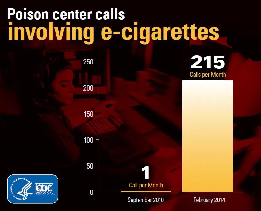 Infographics: Poison center calls involving e-cigarettes have risen.