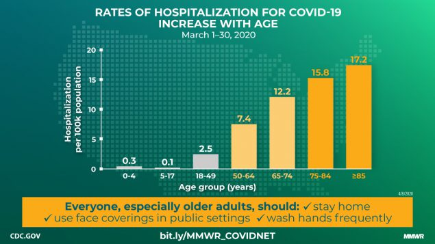 https://i1.wp.com/www.cdc.gov/mmwr/volumes/69/wr/social-media/mm6915e3_HospitalizationsCOVID19_IMAGE_08April20_1200x675-medium.jpg?w=1170&ssl=1