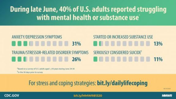 CDC stats: The coronavirus pandemic has highlighted the challenge of caring for our mental health.