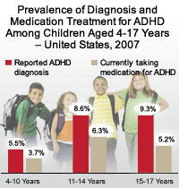 Prevalence of Diagnosis and medication Treatment for ADHD Among Children Aged 4-17 Years - United States, 2003