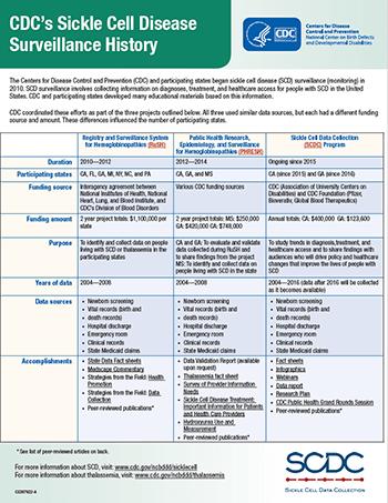 Sickle Cell Awareness Fact Sheet Thumbnail