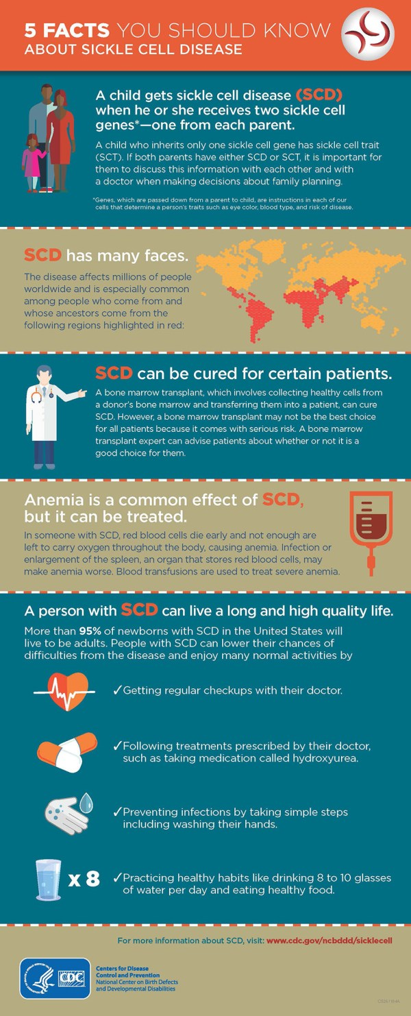 5 Facts You Should Know About Sickle Cell Disease | CDC