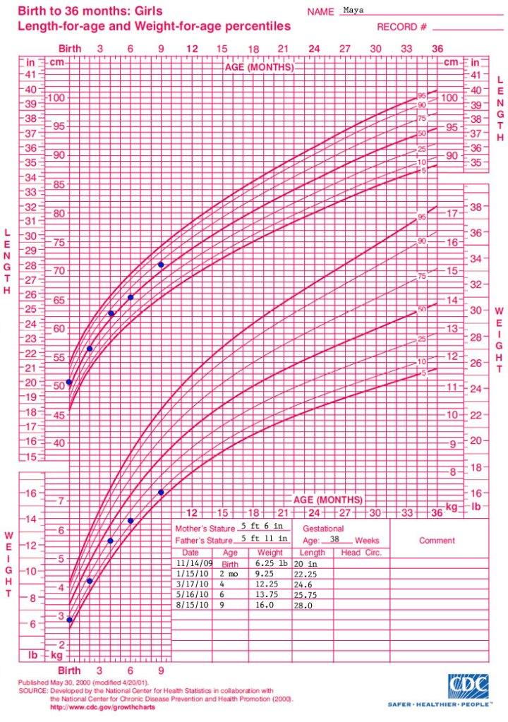 Child Height And Weight Chart Cdc | Blog Dandk