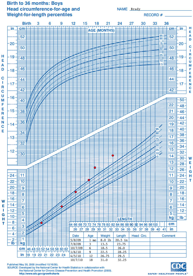 Growth Cdc Percentile Chart Baby