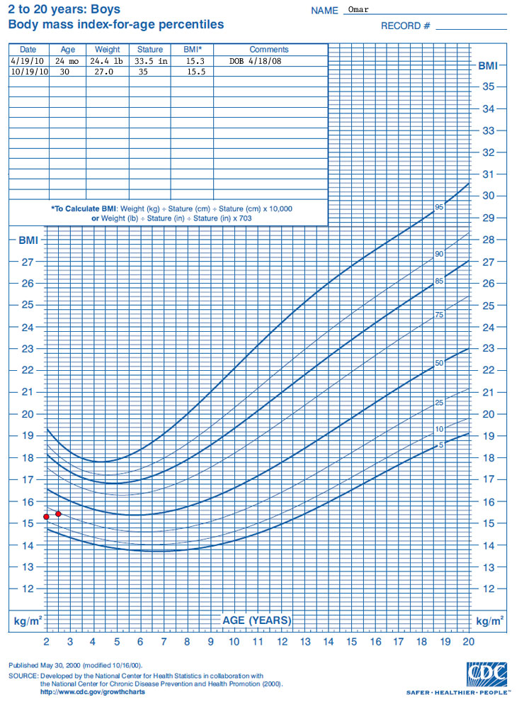 WHO Growth Chart Training: Case Examples - CDC Weight-for ...