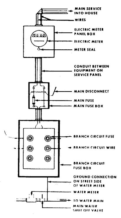 200 amp residential service wiring diagram  motorcycle