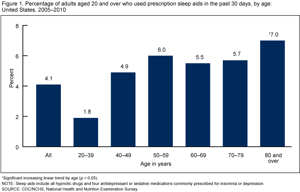 Percentage of adults aged 20 and over who used prescription sleep aids in the past 30 days, by age: United States, 2005–2010