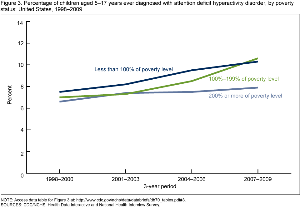 Figure 3 is a line graph showing prevalence of attention deficit  hyperactivity disorder, or ADHD