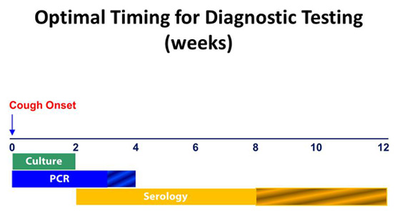 Optimal timing for diagnostic testing (weeks).