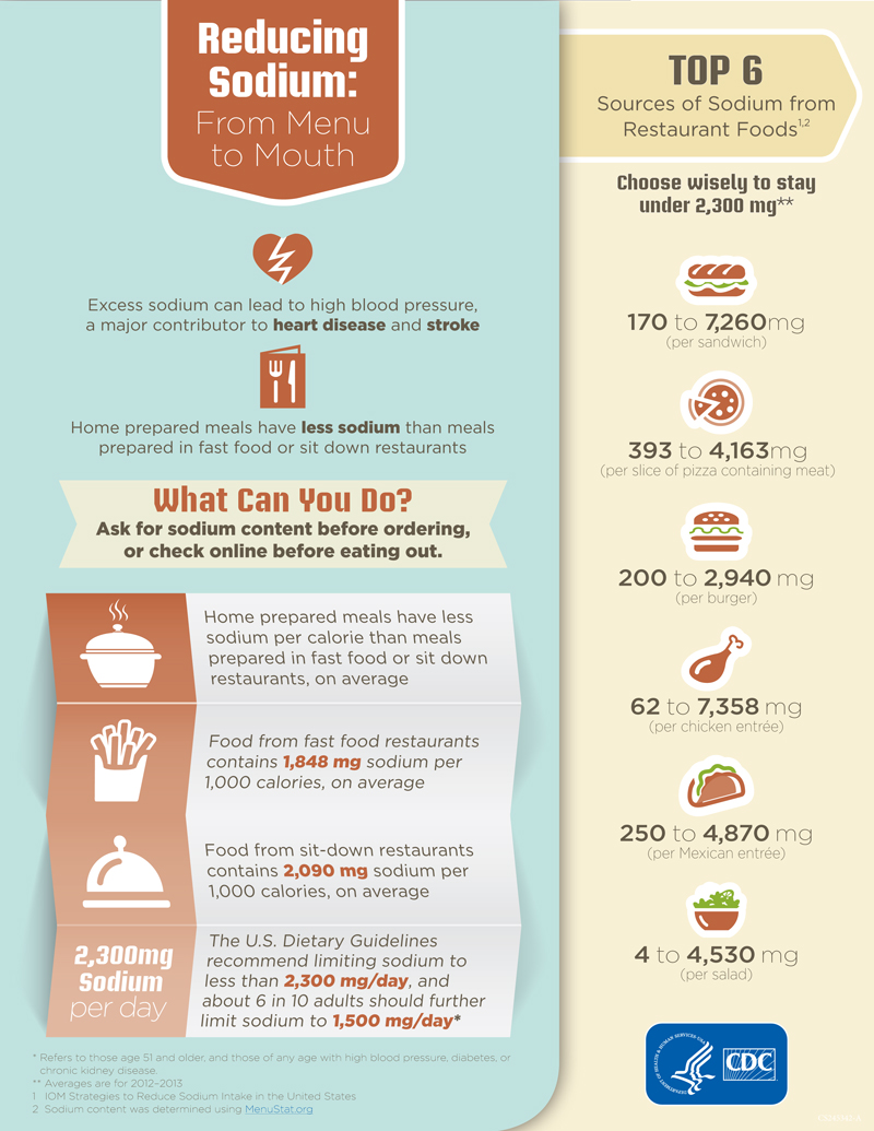 Reducing Sodium: From Menu to Mouth. Excess sodium can lead to high blood pressure, a major contributor to heart disease and stroke. Home prepared meals have less sodium than meals prepared in fast food or sit down restaurants. What Can You Do? Ask for sodium content before ordering, or check online before eating out. Home prepared meals have less sodium per calorie than meals prepared in fast food or sit down restaurants, on average.Food from fast food restaurants contains 1,848 mg sodium per 1,000 calories, on average. Food from sit-down restaurants contains 2,090 mg sodium per 1,000 calories, on average. The U.S. Dietary Guidelines recommend limiting sodium to less than 2,300 mg/day, and about 6 in 10 adults should further limit sodium to 1,500 mg/day*. Choose wisely to stay under 2,300 mg**. Top 6 Sources of Sodium from Restaurant Foods1,2: 1. 170 to 7,260mg sodium per sandwich. 2. 393 to 4,163mg sodium per slice of pizza containing meat. 3. 200 to 2,940 mg per burger. 4. 62 to 7,358 mg sodium per chicken entrée). 5. 250 to 4,870 mg per Mexican entrée. 6. 4 to 4,530 mg sodium per salad)* *Refers to those age 51 and older, and those of any age with high blood pressure, diabetes, or chronic kidney disease. ** Averages are for 2012–2013. 1 IOM Strategies to Reduce Sodium Intake in the United States. 2 Sodium content was determined using MenuStat.org. Department of Health and Human Services, Centers for Disease Control and Prevention.