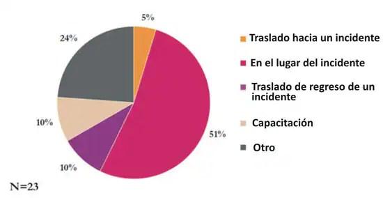 Figura 2: Muertes de bomberos debidas a enfermedades cardiovasculares por actividad