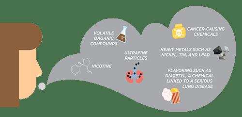 E-sigara aerosolündeki maddeler: uçucu organik bileşikler;  nikotin;  ultra ince parçacıklar;  kansere neden olan kimyasallar;  nikel, kalay ve kurşun gibi ağır metaller;  ciddi akciğer hastalığına bağlı bir kimyasal olan diacytle gibi tatlandırıcı