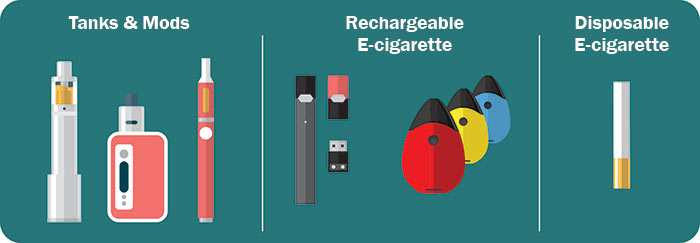 Tanklar ve modlar, şarj edilebilir e-sigara ve tek kullanımlık e-sigara resimleri.