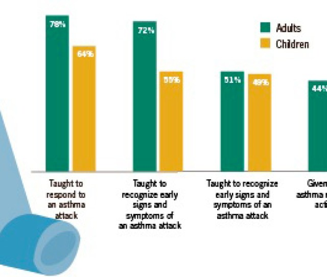 This Chart Shows The Percentage Of Adults Or Children Who Were Taught Specific Skills To Self
