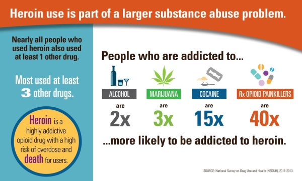 Today's Heroin Epidemic Infographics | VitalSigns | CDC