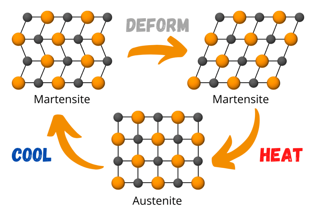 Nitinol Crystal Structure Transitions