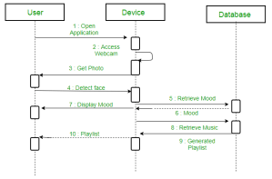 Unified Modeling Language (UML) | Sequence Diagrams