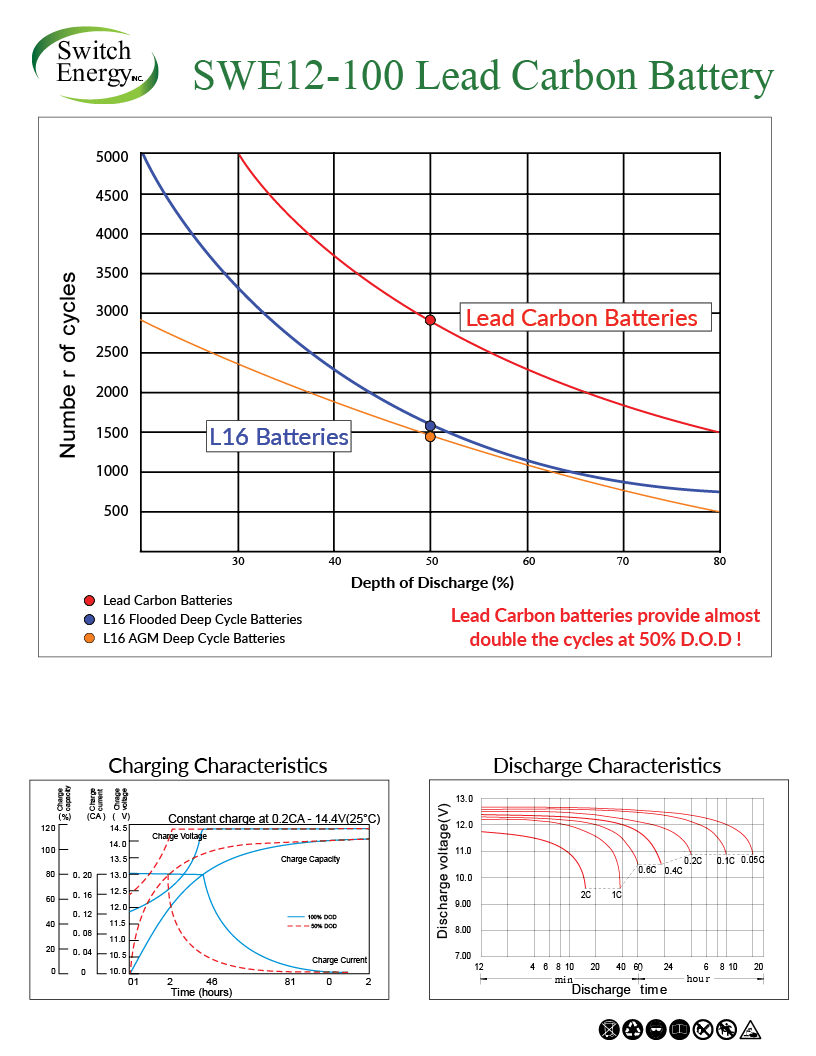 lead carbon battery specs.