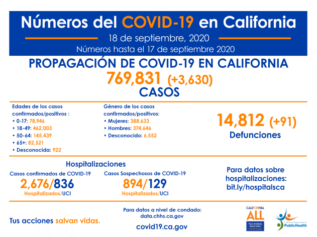 CA_COVID-19_ByTheNumbers_9-18-SP