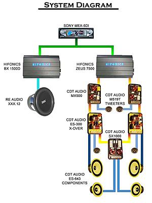 CDT Audio Installs  Saleen S281 Install
