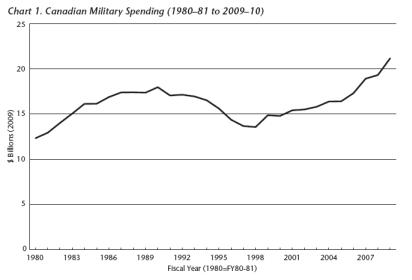 cdnmilitaryspending20092