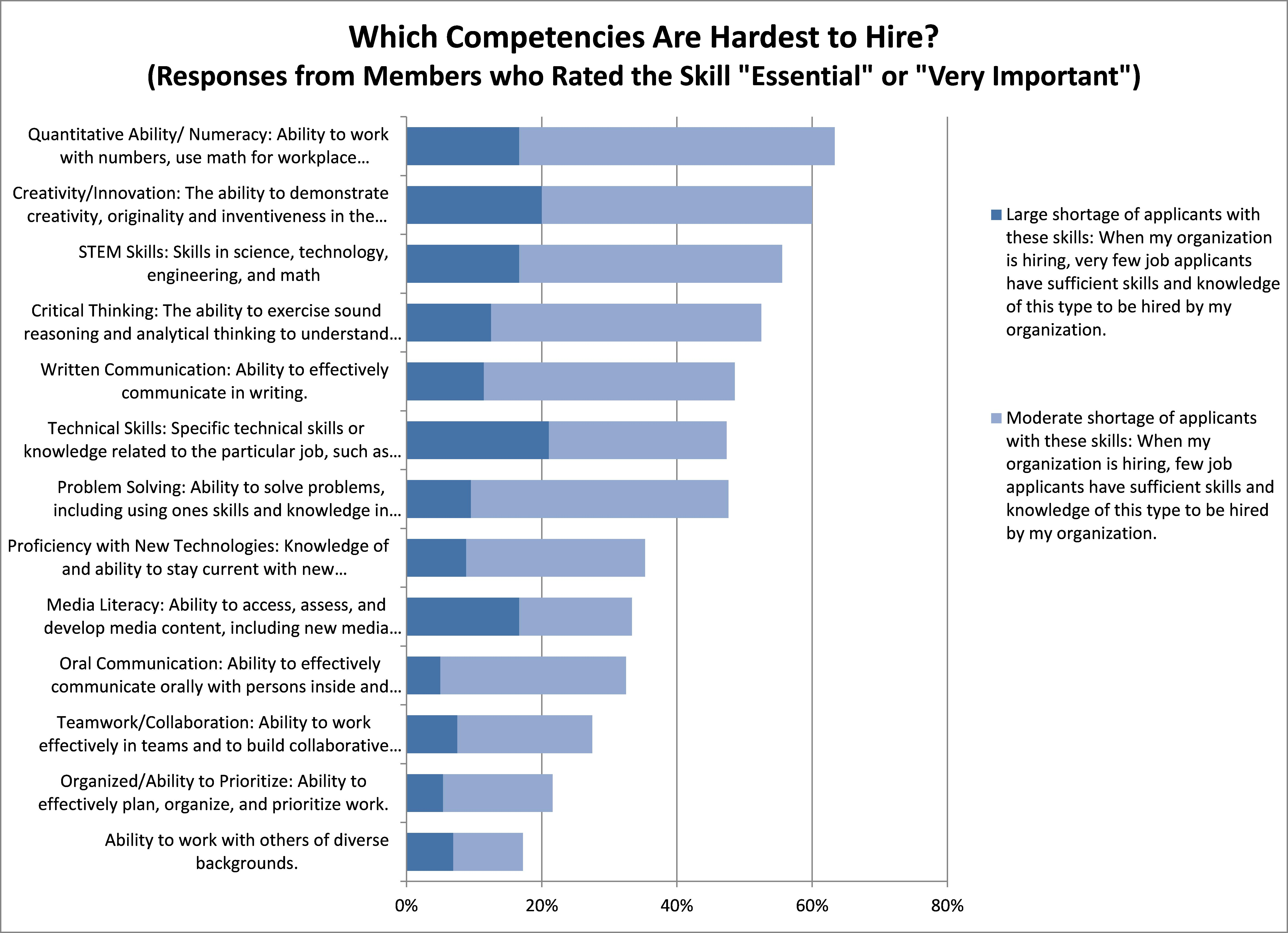 Which Skills Are Most Important On The Job And Which