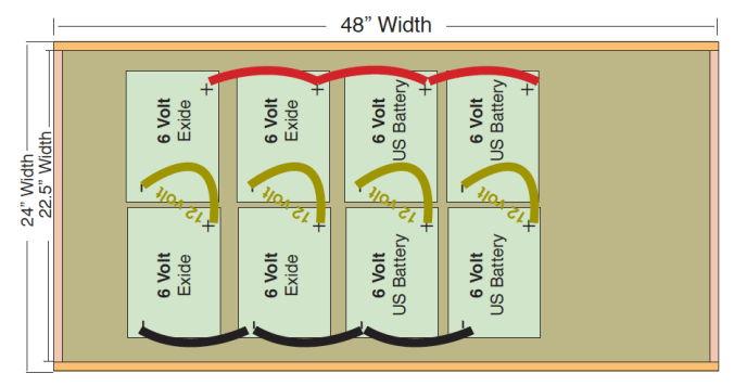 Battery-Layout