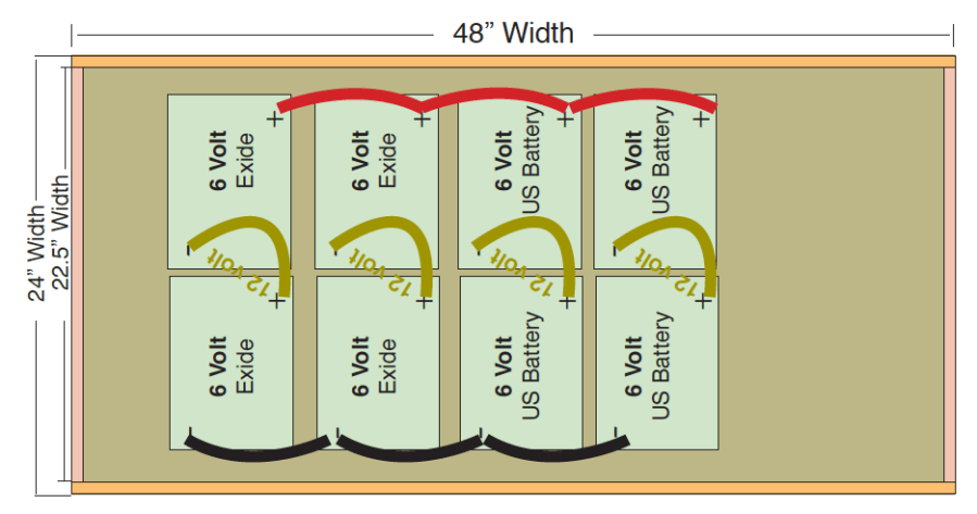 Layout for batteries