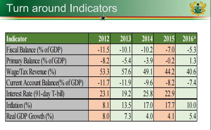 fiscal indicators