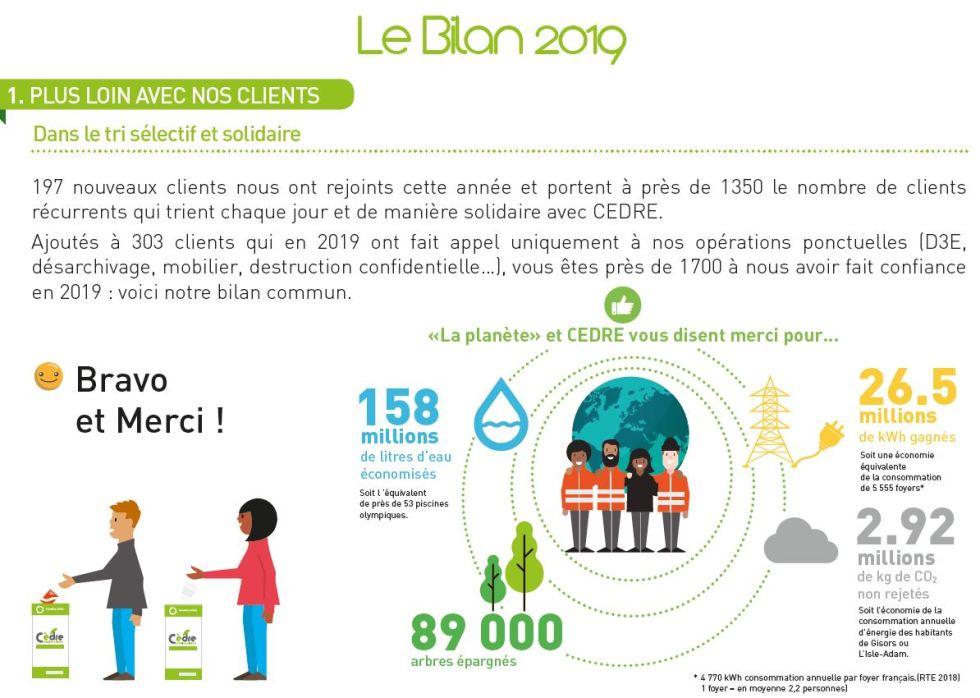 CEDRE - le bilan environnemental 2019