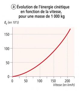 Energie cinétique