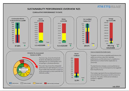 Sustainability Monthly Performance dashboard