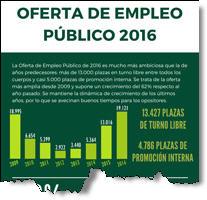 Oferta Empleo Público 2016