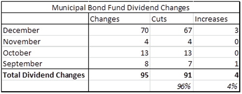 Municipal Bond Fund Dividend Changes