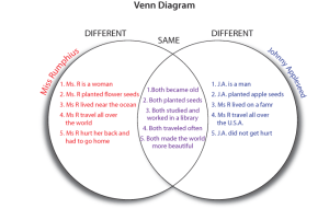 Venn Diagram | DHH Resources for Teachers | UMN
