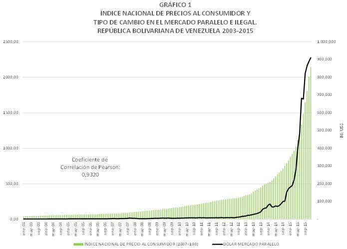 Gráfico 1. Inflación y dólar mcado paralelo