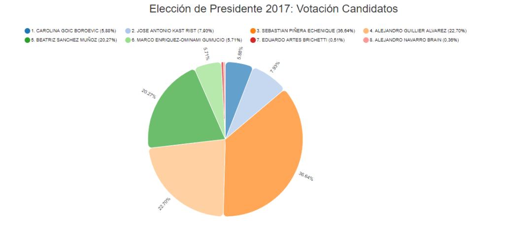 Elecciones Chile 2017 — CELAG